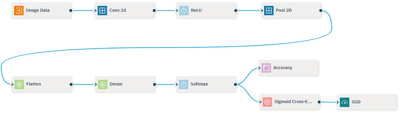 Neural network modeler - IBM Watson