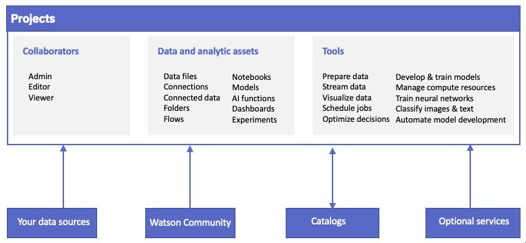 IBM Watson Studio - IBM Watson